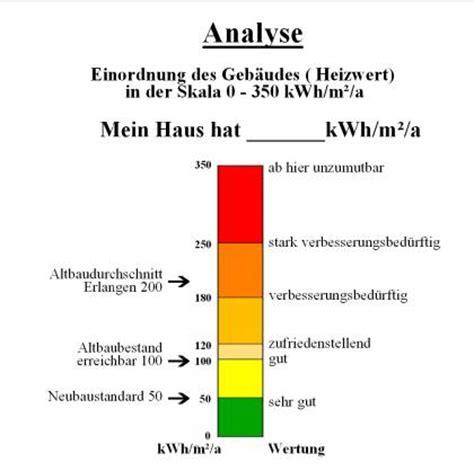 warmwasser berechnung kwh dynamische