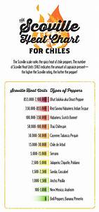 The Scoville Heat Chart For Chiles Red Stick Spice Company