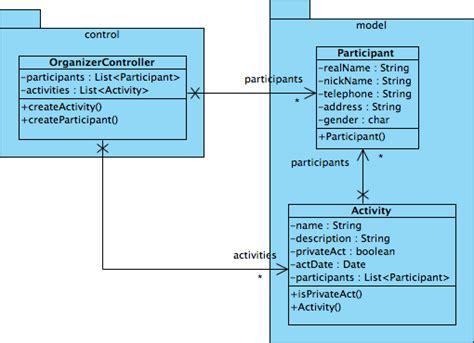 perform code engineering  vp uml  eclipse