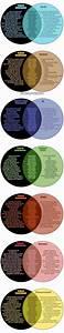 Alternatives To Venn Diagrams
