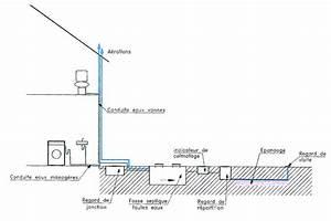 Fosse Toutes Eaux Schema : 2 assainissement autonome en terrain perm able nicot ~ Premium-room.com Idées de Décoration