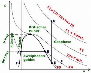 Tiefkalte Fl U00fcssige Gase P V T Diagramm