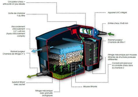 systeme de filtration pour bassin exterieur kit filtration complet pour bassin filtramax 12500 ubbink