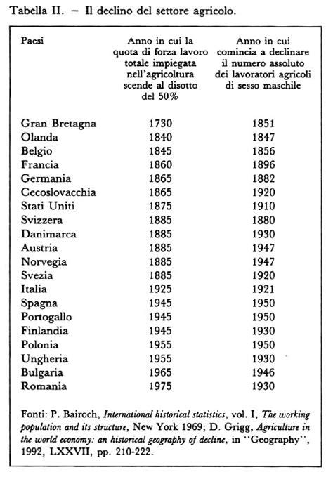 cr it agricole si e social rivoluzioni agricole in enciclopedia delle scienze