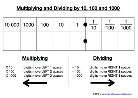 worksheet dividing decimals by 10 and 100 multiplying by 10 100 and 1000 worksheets ks3