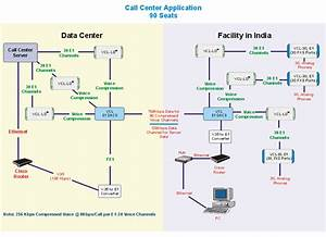 Network Application Diagrams  Illustrations  Network Layout For Gsm Gateways  Multiplexers  Echo