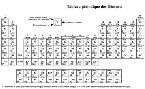 chimie des processus biologiques une introduction