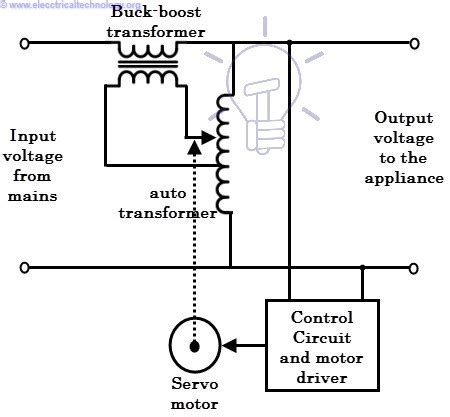 What Voltage Stabilizer How Works All About