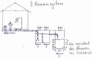 Gartentoilette Mit Sickergrube Bauen : 3 kammersystem der rohrdoktor an der costa blanca ~ Whattoseeinmadrid.com Haus und Dekorationen