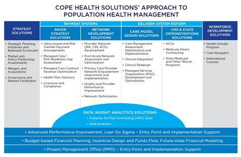 approach  population health management