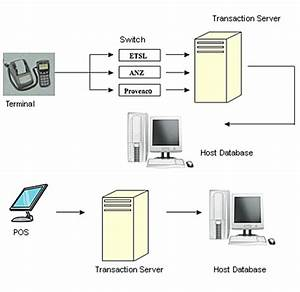 online transaction processing cycle transaction processing ...