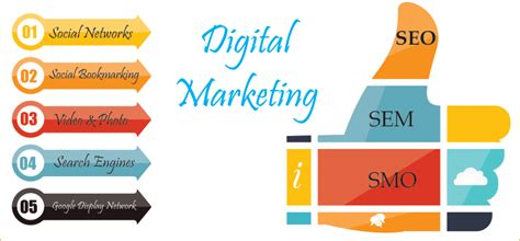 digital marketing company digital marketing company banglore chennai