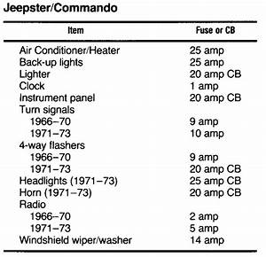 Wiring Diagrams For 1972 Jeepster Renegade Wiring Diagram