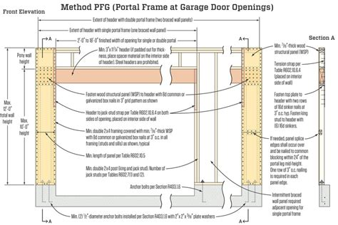 Garage Door Framing Detail by The Portal Frame Option Jlc And Wind
