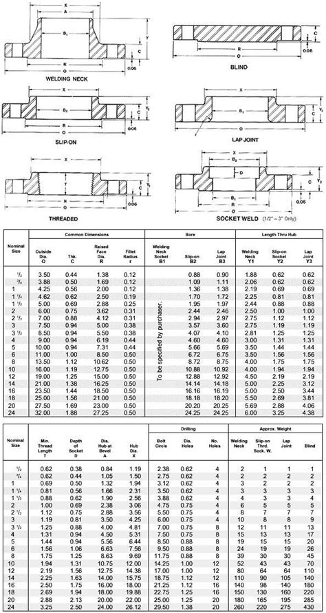 ASME B16.5 Flange, ANSI B16.5 Flanges - Manufacturers