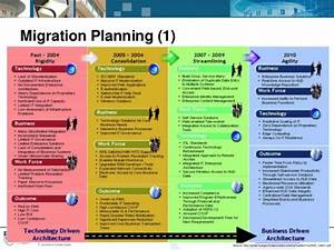 implementing itilr service strategy through enterprise With network migration plan template