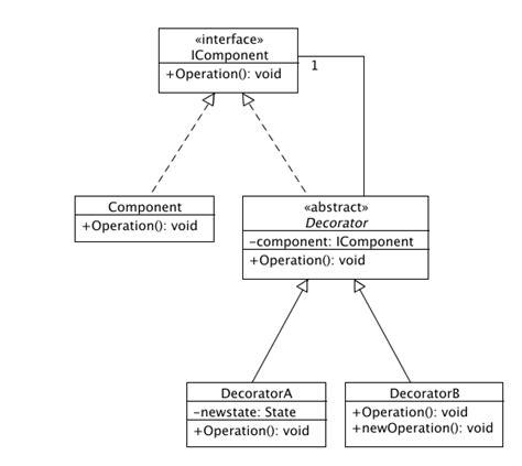 java decorator pattern for validation best practice software engineering decorator