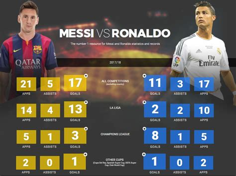 ronaldo  messi   statistics  time records