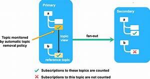 Removing Topics Automatically