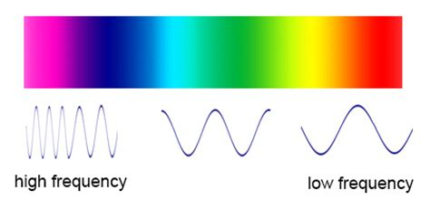 what color has the highest frequency what s the frequency roy g biv