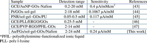 comparison   glucose biosensor electrodes  table
