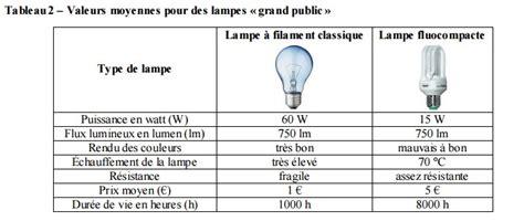 prix d une le fluocompacte faire la lumi 232 re sur les oules exercice de sciences physiques de premi 232 re 276108