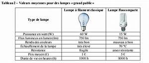 Calcul Consommation énergétique : faire la lumi re sur les ampoules exercice de sciences ~ Premium-room.com Idées de Décoration