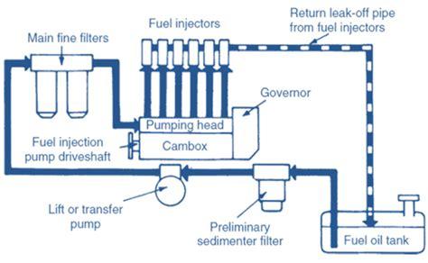 Diesel Engine Fuel Supply System
