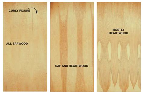 How To Build Birch Plywood Grades Plans Woodworking