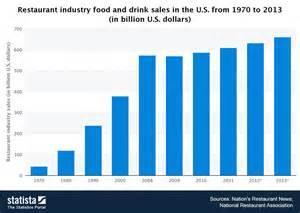 Fast Food Industry Statistics
