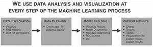 The real prerequisite for machine learning isn't math, it ...