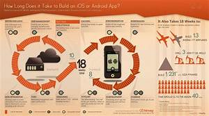 Combien De Temps Pour Récupérer 3 Points : infographie combien de temps faut il pour d velopper une application mobile ~ Medecine-chirurgie-esthetiques.com Avis de Voitures