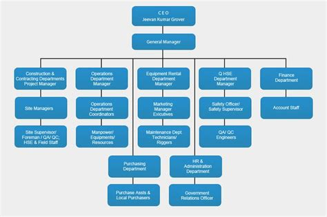 Organization Business by Organizational Chart Company بحث For The