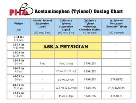 dosage charts pediatric healthcare associates
