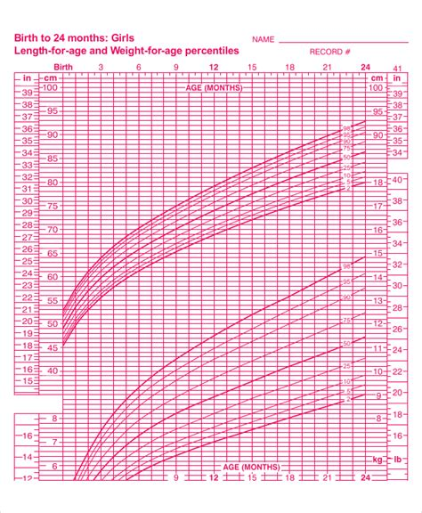Premature Infant Growth Chart Calculator