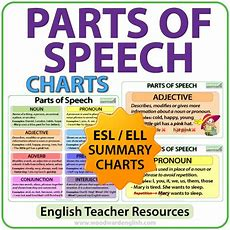 Parts Of Speech  Word Classes  Woodward English