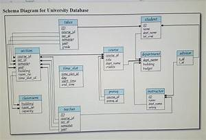 Ear Diagram Database