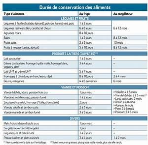 Document A Conserver : esp rance de vie des aliments ~ Gottalentnigeria.com Avis de Voitures