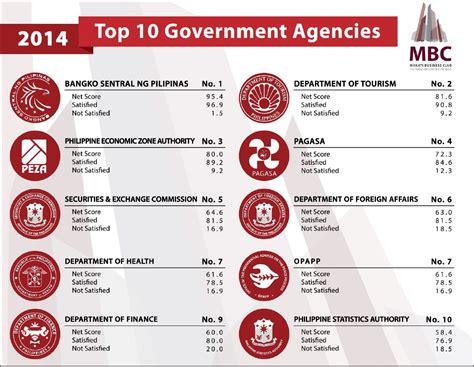 government bureau business bsp top performing gov t agency senate
