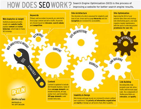 Seo Works by Clive D Md Top 10 Lists List Of The Top 10 Seo Infographics