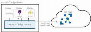 Azure Functions On Iot Edge