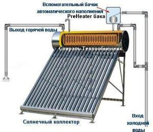 Как работает и как устроен солнечный коллектор на вакуумных трубках