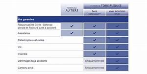Assurance Auto La Moins Cher : assurance caravane et remorque les garanties mma ~ Medecine-chirurgie-esthetiques.com Avis de Voitures