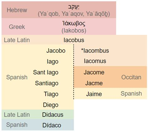 spanish form of james traducci 243 n why is quot santiago quot the equivalent of quot james