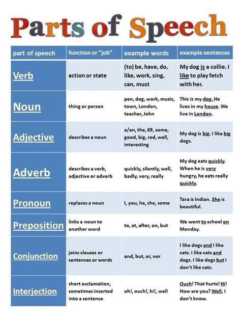Grammar Chart  Literacy  Pinterest  Language, Anchor Charts And Teaching