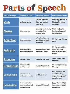 Grammar chart. In 5th grade, I was required to memorize ...