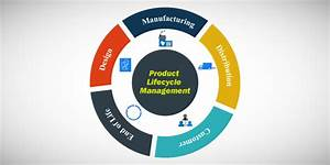 What Is Product Lifecycle Management  Plm