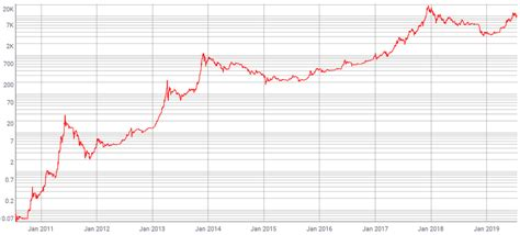 The first such instance occurred in 2011. Bitcoin Price Chart All Time - Currency Exchange Rates