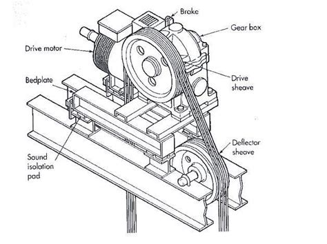 Elevator Machine And Drive System