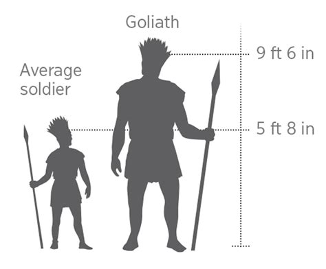 goliath david tall versus height jw giant feet soldier bible compared average cubits six wol did scale could really